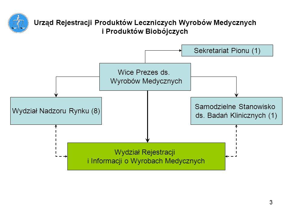 3 Urząd Rejestracji Produktów Leczniczych Wyrobów Medycznych i Produktów Biobójczych Wice Prezes ds. Wyrobów Medycznych Wydział Nadzoru Rynku (8) Wydz