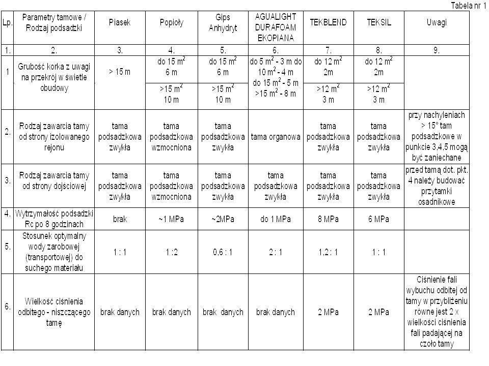 Środki mineralne do budowy nowej konstrukcji tam przeciwwybuchowych Spośród wielu materiałów mineralnych znajdujących się obecnie na rynku górniczym w Polsce, stosowane są dwa rodzaje spoiw cementowych, spełniające założenia koncepcyjne nowej konstrukcji tam przeciwwybuchowych.