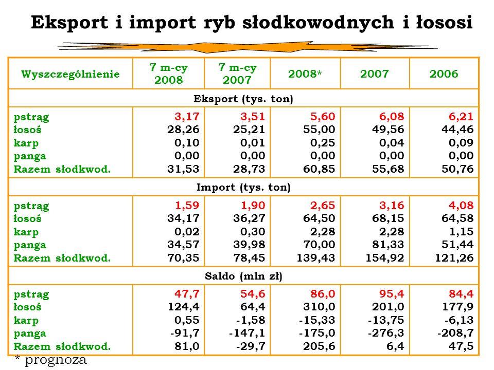 Eksport i import ryb słodkowodnych i łososi Wyszczególnienie 7 m-cy 2008 7 m-cy 2007 2008*20072006 Eksport (tys. ton) pstrąg łosoś karp panga Razem sł