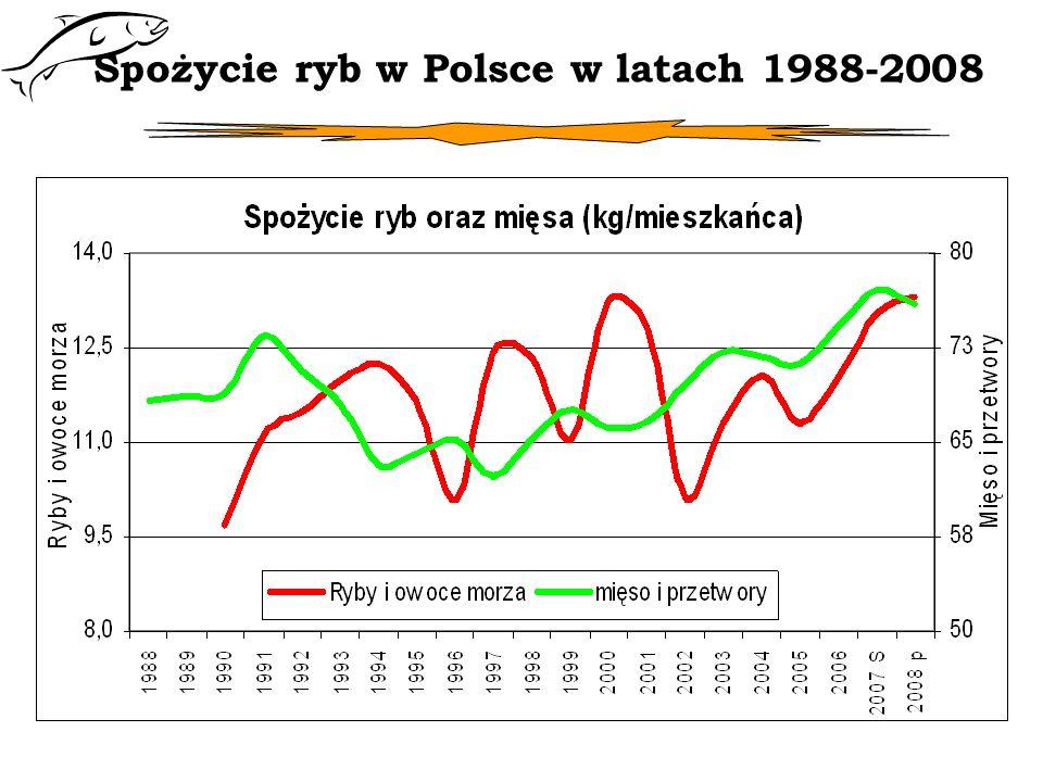 Spożycie ryb w Polsce w latach 1988-2008