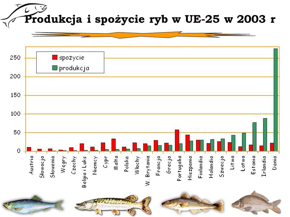 Produkcja i spożycie ryb w UE-25 w 2003 r