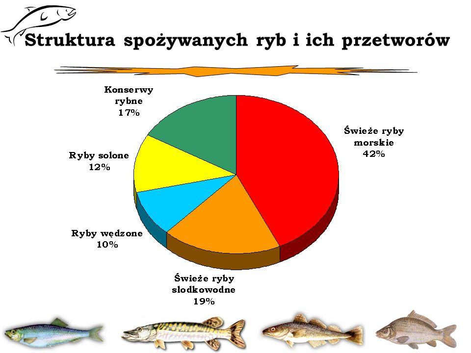 Struktura spożywanych ryb i ich przetworów