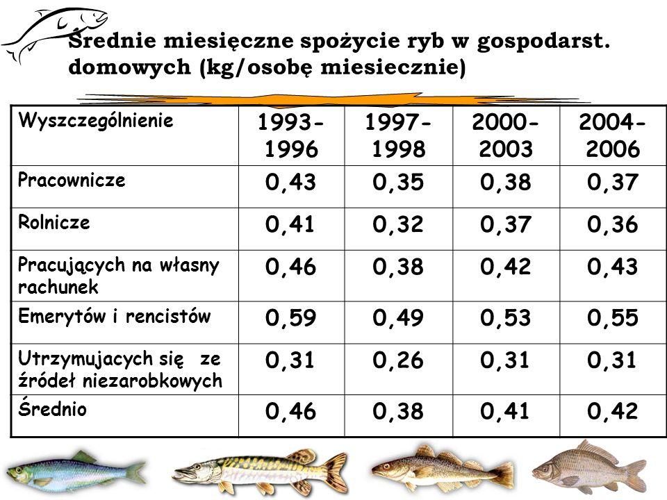 Średnie miesięczne spożycie ryb w gospodarst. domowych (kg/osobę miesiecznie) Wyszczególnienie 1993- 1996 1997- 1998 2000- 2003 2004- 2006 Pracownicze