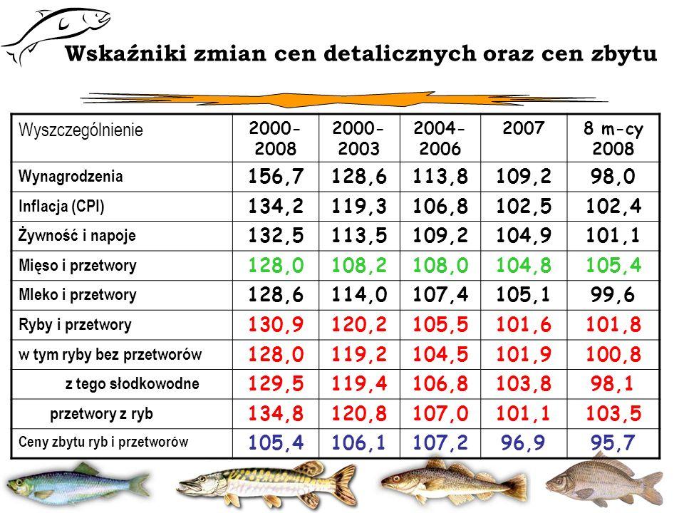 Wskaźniki zmian cen detalicznych oraz cen zbytu Wyszczególnienie 2000- 2008 2000- 2003 2004- 2006 20078 m-cy 2008 Wynagrodzenia 156,7128,6113,8109,298