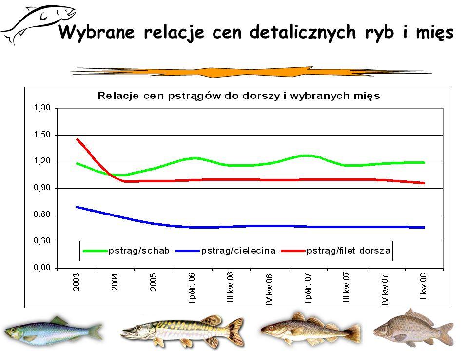 Wybrane relacje cen detalicznych ryb i mięs
