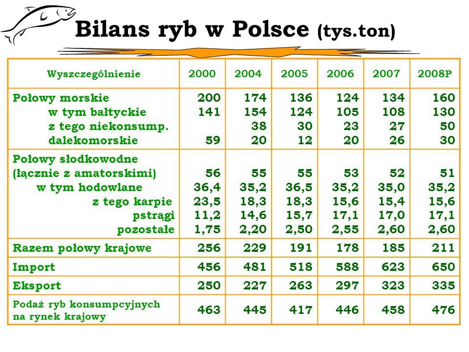Bilans ryb w Polsce (tys.ton) Wyszczególnienie200020042005200620072008P Połowy morskie w tym bałtyckie z tego niekonsump. dalekomorskie 200 141 59 174
