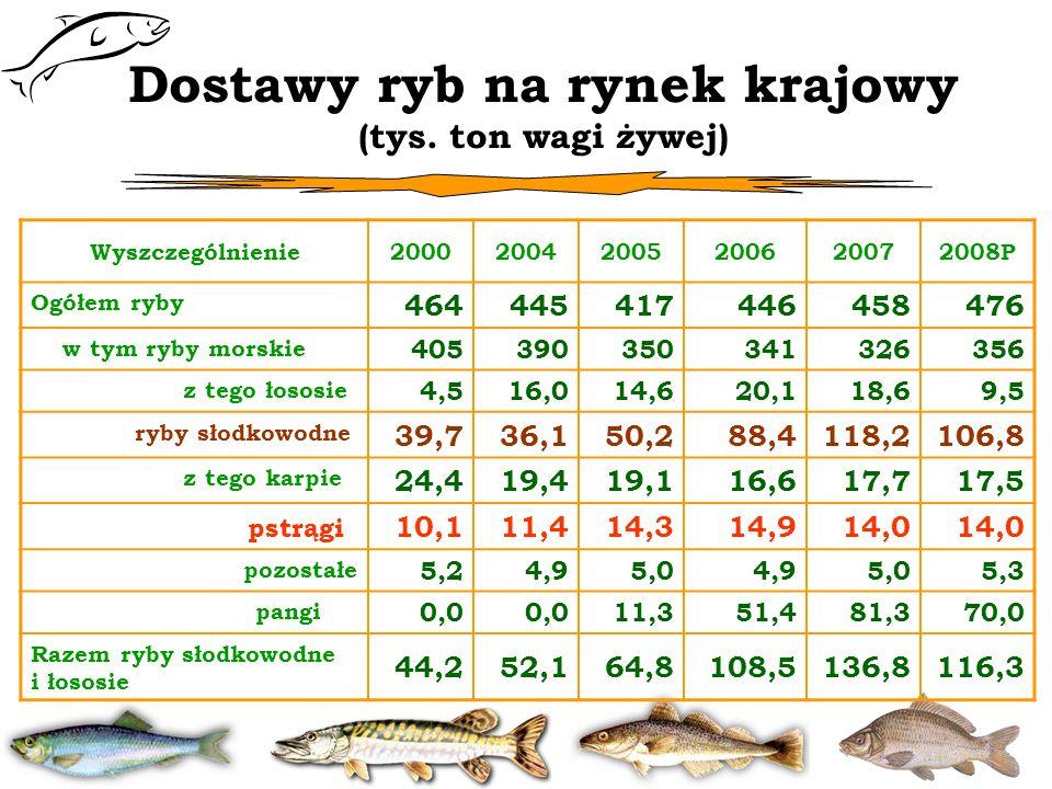 Dostawy ryb na rynek krajowy (tys. ton wagi żywej) Wyszczególnienie200020042005200620072008P Ogółem ryby 464445417446458476 w tym ryby morskie 4053903