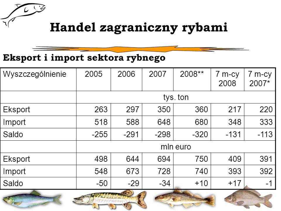 Handel zagraniczny rybami Wyszczególnienie2005200620072008**7 m-cy 2008 7 m-cy 2007* tys. ton Eksport263297350360217220 Import518588648680348333 Saldo