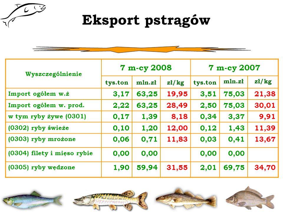 Eksport pstrągów Wyszczególnienie 7 m-cy 20087 m-cy 2007 tys.tonmln.złzł/kgtys.ton mln.złzł/kg Import ogółem w.ż 3,1763,25 19,953,5175,0321,38 Import