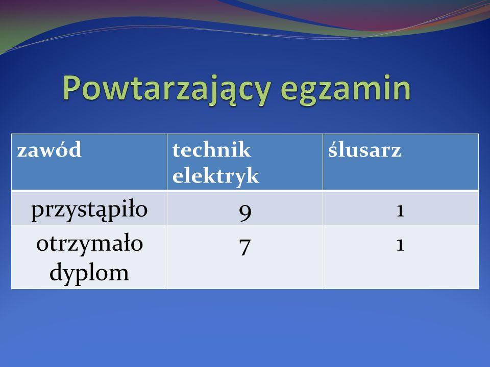 zawódtechnik elektryk ślusarz przystąpiło91 otrzymało dyplom 71