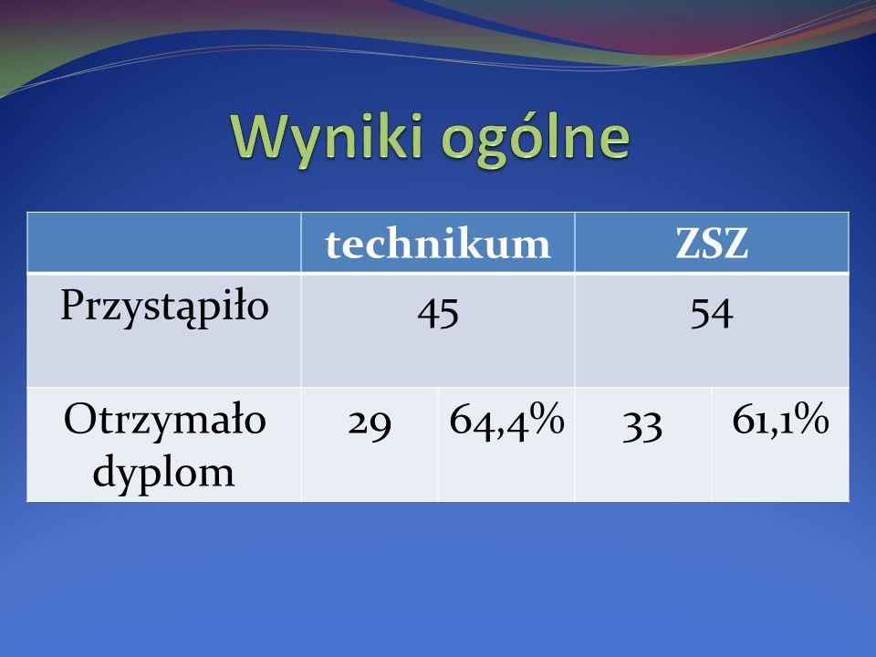 technikumZSZ Przystąpiło4554 Otrzymało dyplom 2964,4%3361,1%