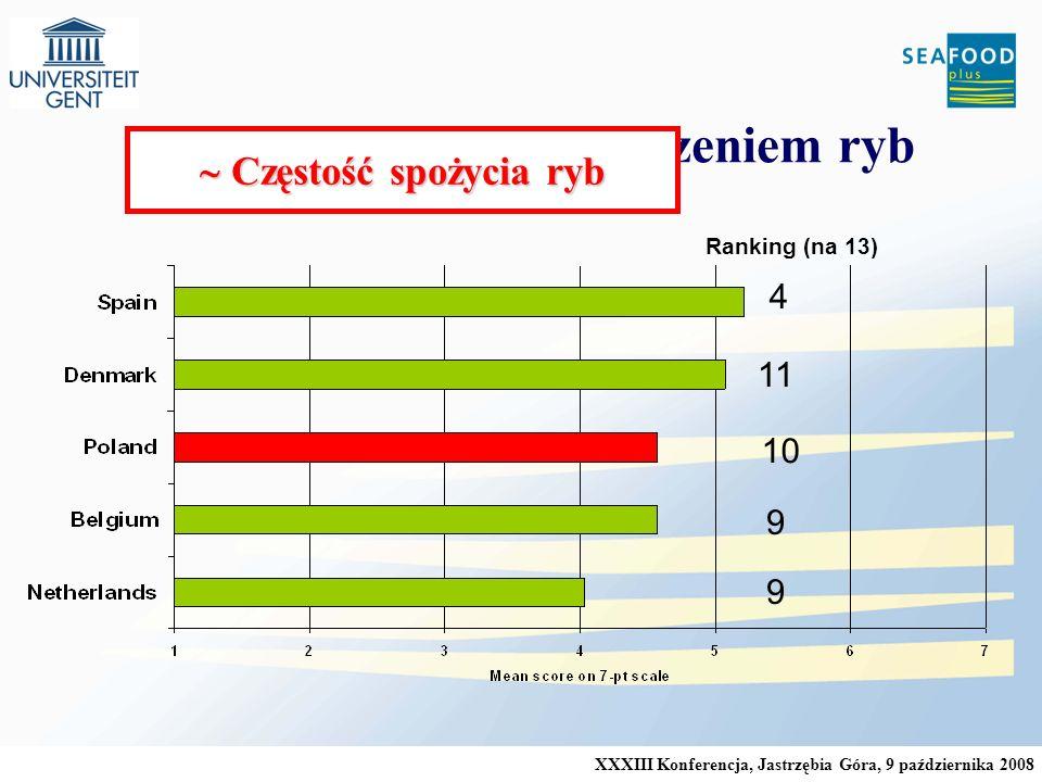 XXXIII Konferencja, Jastrzębia Góra, 9 października 2008 Zainteresowanie pochodzeniem ryb Ranking (na 13) 9 9 10 11 4 Częstość spożycia ryb Częstość spożycia ryb