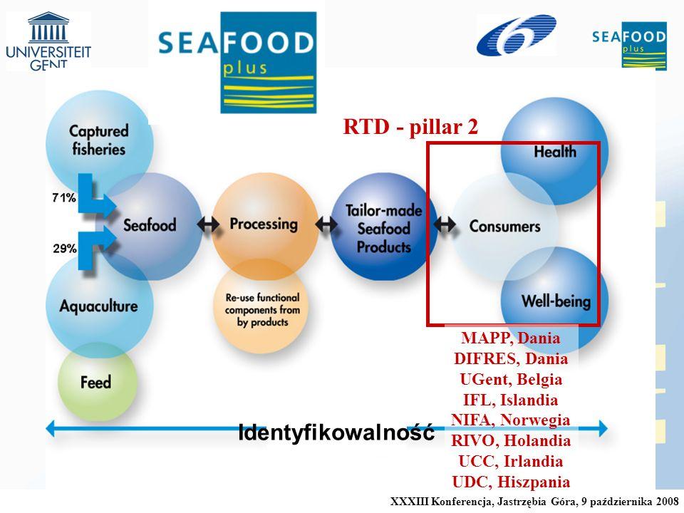 XXXIII Konferencja, Jastrzębia Góra, 9 października 2008 RTD - pillar 2 MAPP, Dania DIFRES, Dania UGent, Belgia IFL, Islandia NIFA, Norwegia RIVO, Holandia UCC, Irlandia UDC, Hiszpania Identyfikowalność