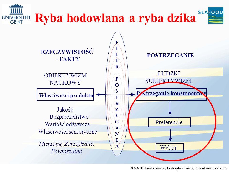 XXXIII Konferencja, Jastrzębia Góra, 9 października 2008 Właściwości produktu Postrzeganie konsumentów RZECZYWISTOŚĆ - FAKTY NAUKOWY OBIEKTYWIZM POSTRZEGANIE LUDZKI SUBIEKTYWIZM Preferencje Wybór Jakość Bezpieczeństwo Wartość odżywcza FILTRPOSTRZEGANIAFILTRPOSTRZEGANIA Właściwości sensoryczne Mierzone, Zarządzane, Powtarzalne Ryba hodowlana a ryba dzika