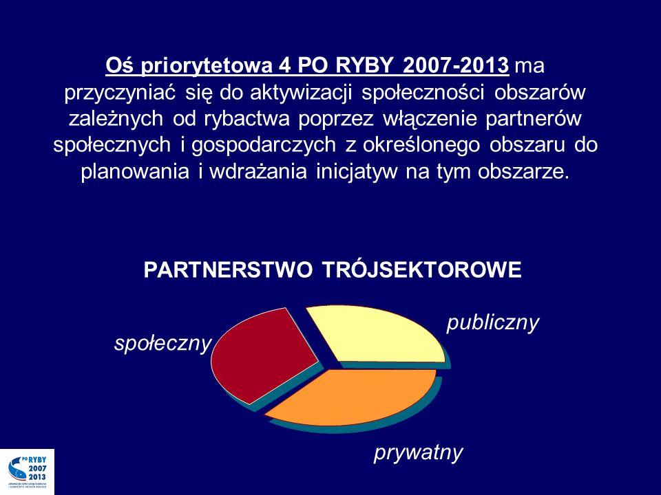 Oś priorytetowa 4 PO RYBY 2007-2013 ma przyczyniać się do aktywizacji społeczności obszarów zależnych od rybactwa poprzez włączenie partnerów społecznych i gospodarczych z określonego obszaru do planowania i wdrażania inicjatyw na tym obszarze.
