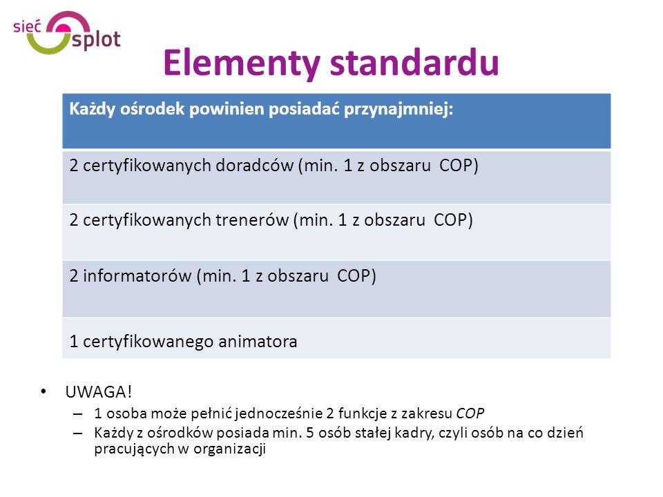 Elementy standardu UWAGA.