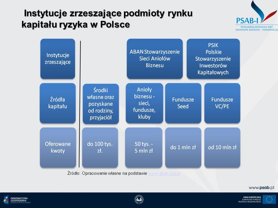Instytucje zrzeszające podmioty rynku kapitału ryzyka w Polsce Instytucje zrzeszające podmioty rynku kapitału ryzyka w Polsce Źródło: Opracowanie włas