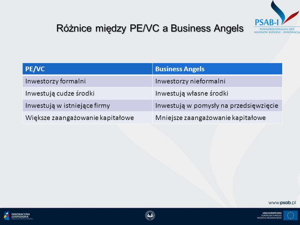 11-10-12 Różnice między PE/VC a Business Angels PE/VCBusiness Angels Inwestorzy formalniInwestorzy nieformalni Inwestują cudze środkiInwestują własne