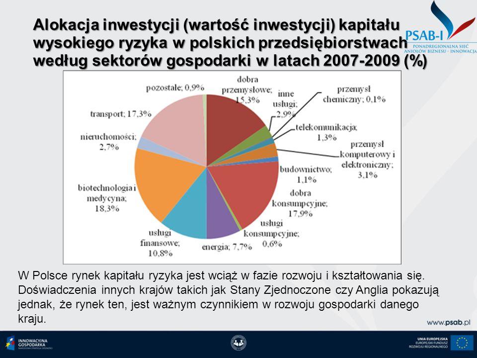 11-10-12 Alokacja inwestycji (wartość inwestycji) kapitału wysokiego ryzyka w polskich przedsiębiorstwach według sektorów gospodarki w latach 2007-2009 (%) W Polsce rynek kapitału ryzyka jest wciąż w fazie rozwoju i kształtowania się.