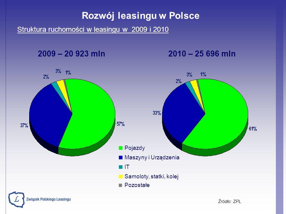Struktura ruchomości w leasingu w 2009 i 2010 Pojazdy Maszyny i Urządzenia IT Samoloty, statki, kolej Pozostałe Źródło: ZPL 2009 – 20 923 mln2010 – 25