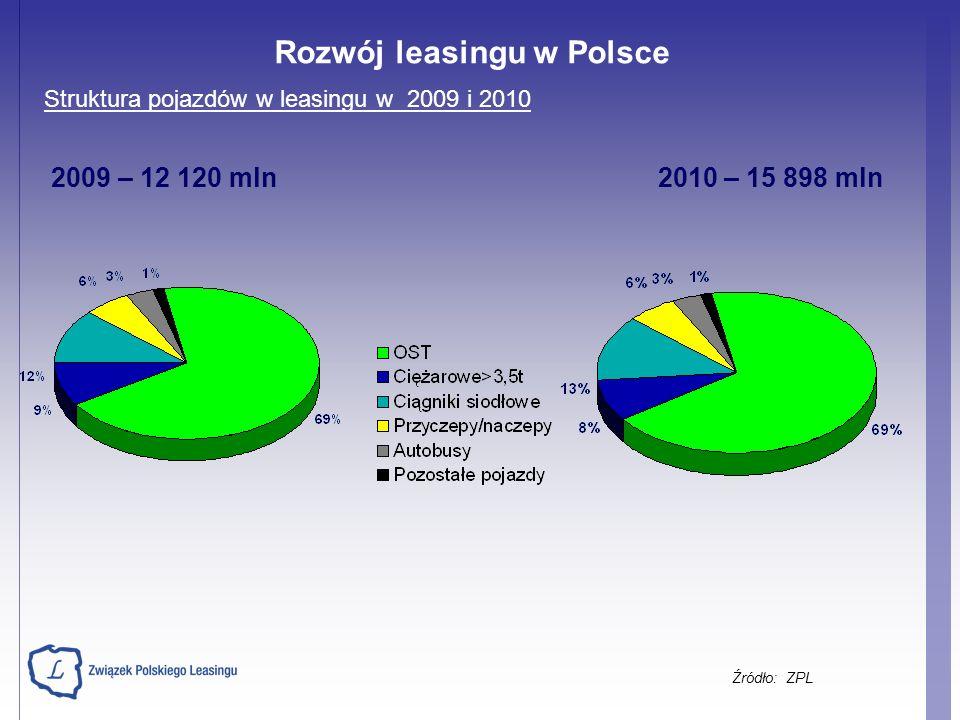 Struktura pojazdów w leasingu w 2009 i 2010 2009 – 12 120 mln 2010 – 15 898 mln Źródło: ZPL Rozwój leasingu w Polsce