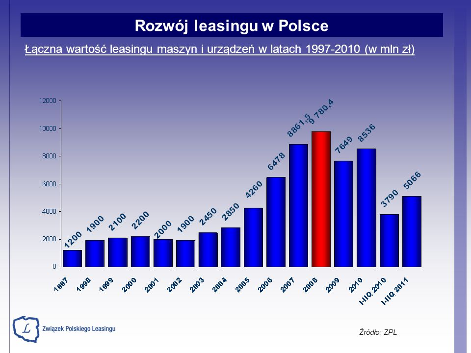 Łączna wartość leasingu maszyn i urządzeń w latach 1997-2010 (w mln zł) Źródło: ZPL Rozwój leasingu w Polsce