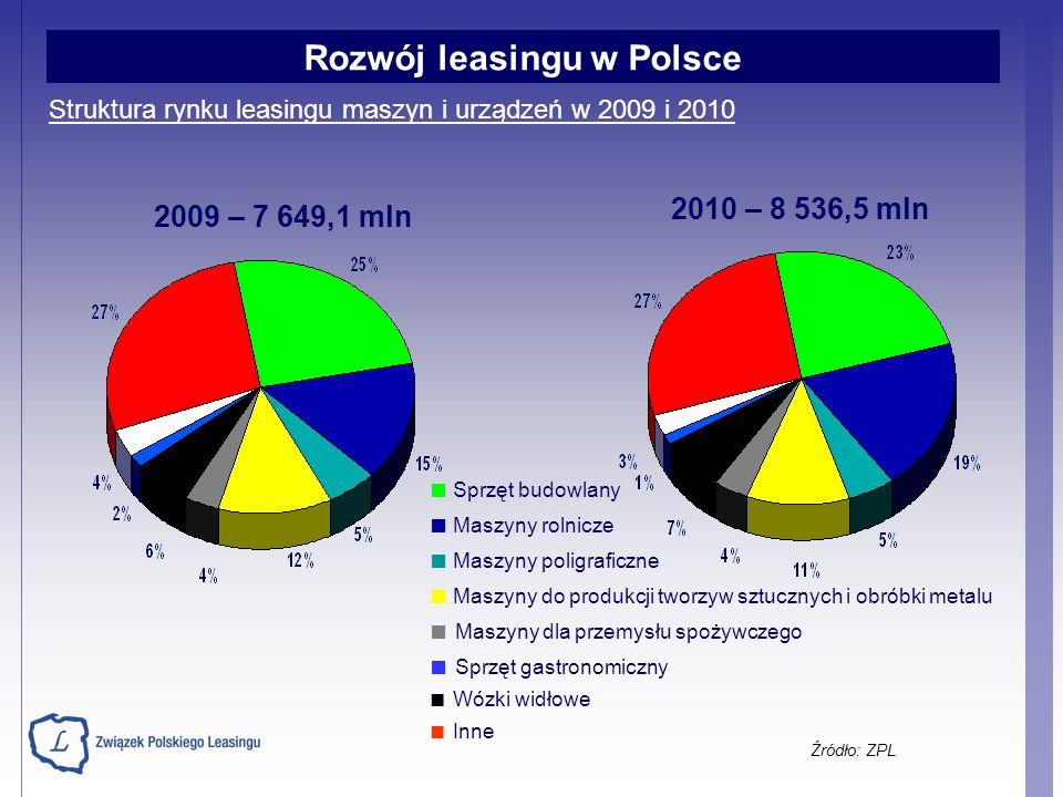 Źródło: ZPL Struktura rynku leasingu maszyn i urządzeń w 2009 i 2010 Sprzęt budowlany Maszyny rolnicze Maszyny poligraficzne Maszyny do produkcji twor