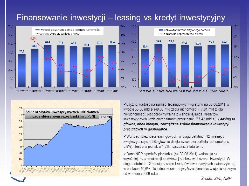 Finansowanie inwestycji – leasing vs kredyt inwestycyjny Źródło: ZPL, NBP Łączna wartość należności leasingowych wg stanu na 30.06.2011 w kwocie 55,86