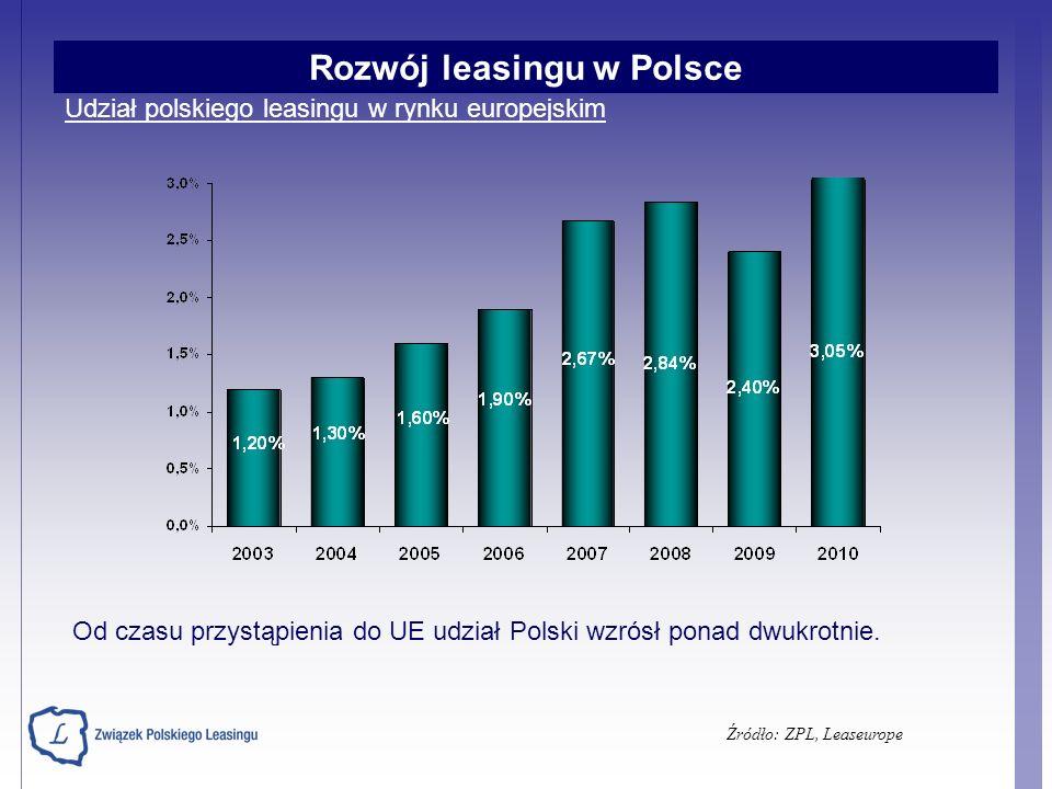 Udział polskiego leasingu w rynku europejskim Źródło: ZPL, Leaseurope Od czasu przystąpienia do UE udział Polski wzrósł ponad dwukrotnie. Rozwój leasi