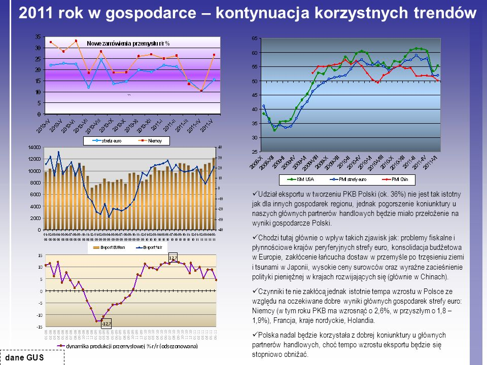 dane GUS Udział eksportu w tworzeniu PKB Polski (ok. 36%) nie jest tak istotny jak dla innych gospodarek regionu, jednak pogorszenie koniunktury u nas