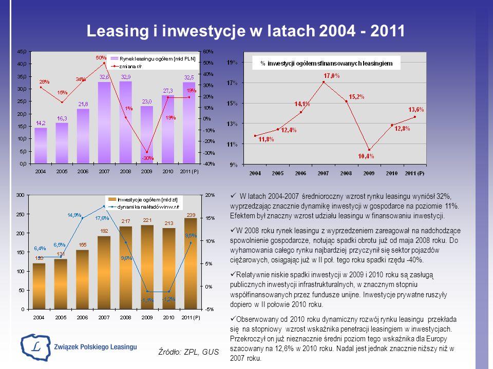 Leasing i inwestycje w latach 2004 - 2011 Źródło: ZPL, GUS W latach 2004-2007 średnioroczny wzrost rynku leasingu wyniósł 32%, wyprzedzając znacznie d