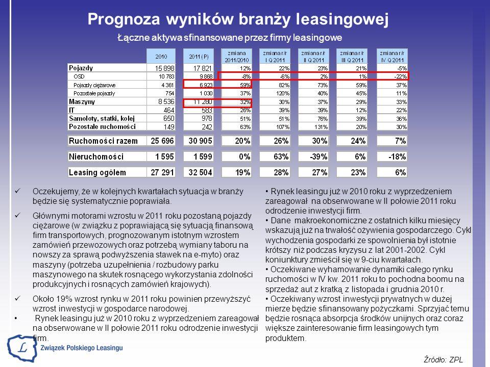 Prognoza wyników branży leasingowej Źródło: ZPL Łączne aktywa sfinansowane przez firmy leasingowe Oczekujemy, że w kolejnych kwartałach sytuacja w bra