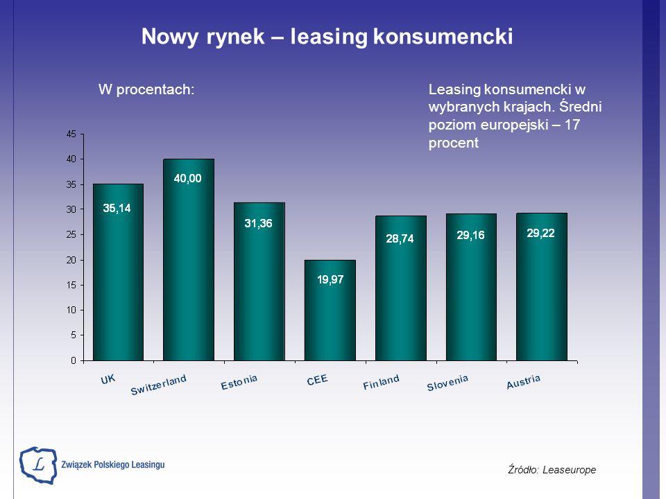 Leasing konsumencki w wybranych krajach. Średni poziom europejski – 17 procent Nowy rynek – leasing konsumencki Źródło: Leaseurope W procentach: