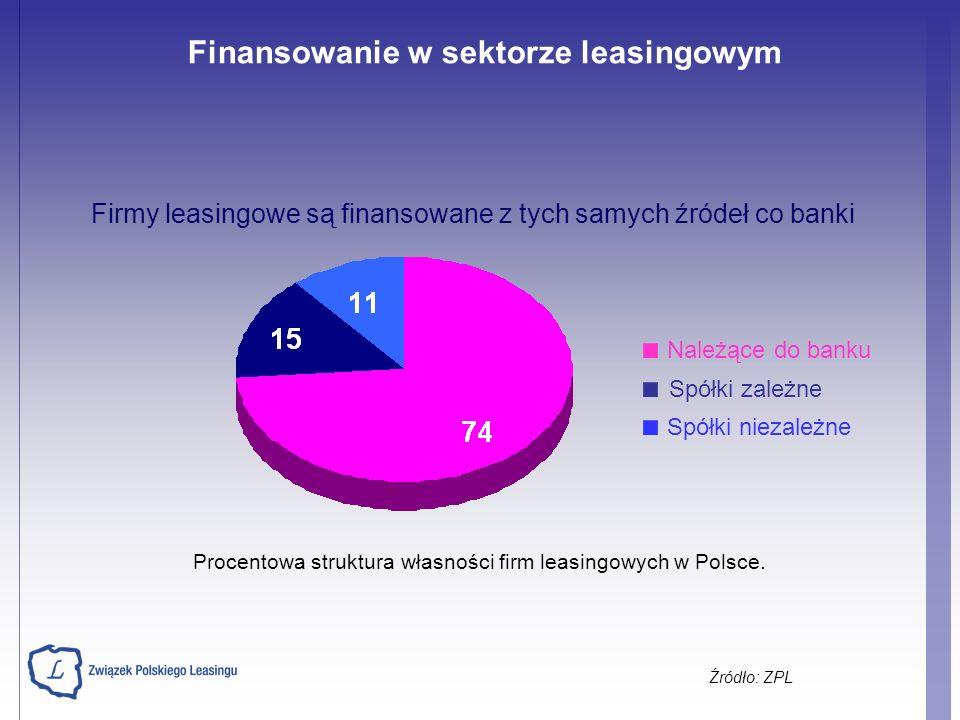 Procentowa struktura własności firm leasingowych w Polsce. Należące do banku Spółki zależne Spółki niezależne Firmy leasingowe są finansowane z tych s