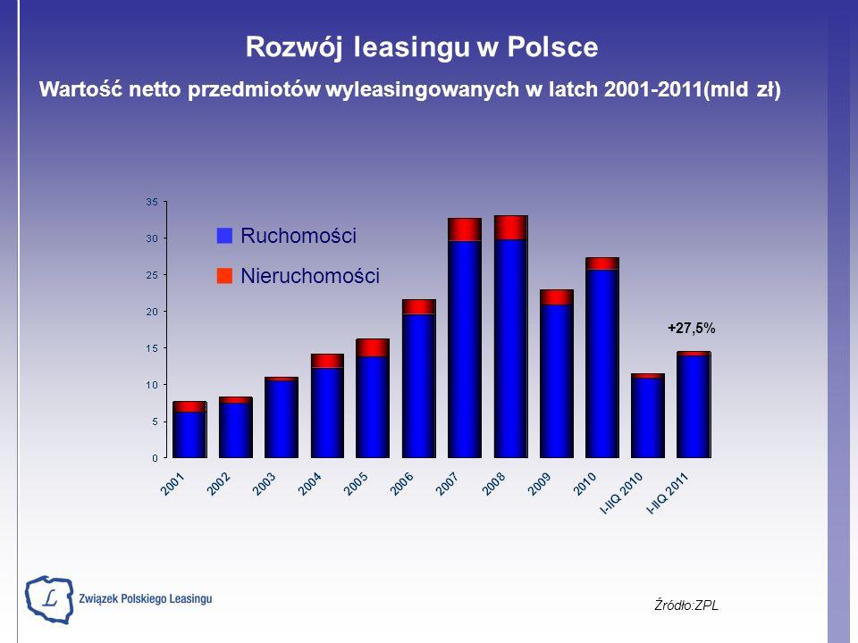 Wartość netto przedmiotów wyleasingowanych w latch 2001-2011(mld zł) Źródło:ZPL +27,5% Ruchomości Nieruchomości Rozwój leasingu w Polsce