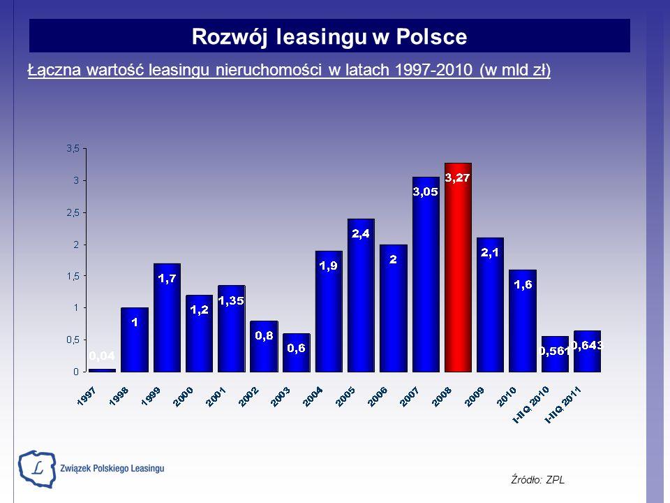 Łączna wartość leasingu nieruchomości w latach 1997-2010 (w mld zł) Źródło: ZPL Rozwój leasingu w Polsce