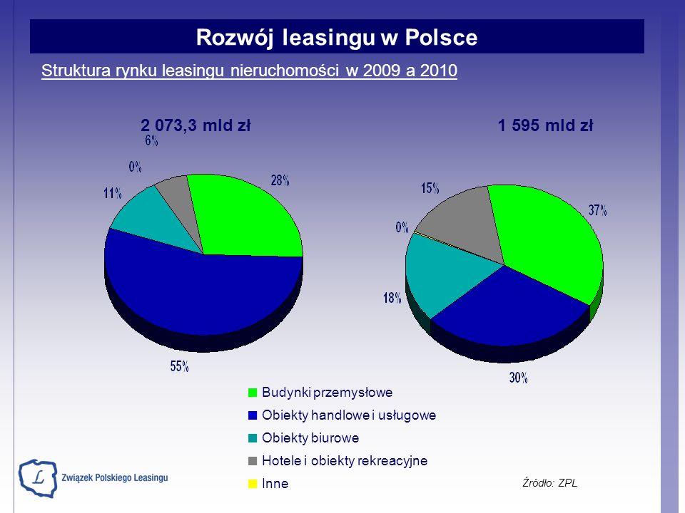 Struktura rynku leasingu nieruchomości w 2009 a 2010 Budynki przemysłowe Obiekty handlowe i usługowe Obiekty biurowe Hotele i obiekty rekreacyjne Inne