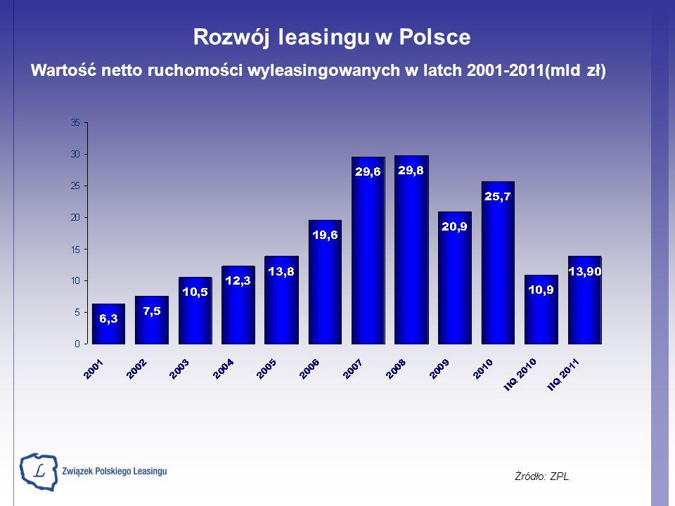 Wartość netto ruchomości wyleasingowanych w latch 2001-2011(mld zł) Żródło: ZPL Rozwój leasingu w Polsce