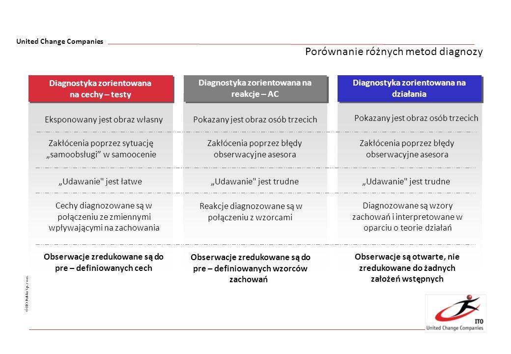 United Change Companies Ó ITO Polska Sp. z o.o. Porównanie różnych metod diagnozy Diagnostyka zorientowana na działania Diagnostyka zorientowana na re