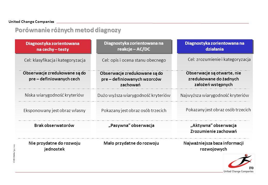 United Change Companies Ó ITO Polska Sp. z o.o. Porównanie różnych metod diagnozy Porównanie różnych metod diagnozy Diagnostyka zorientowana na działa