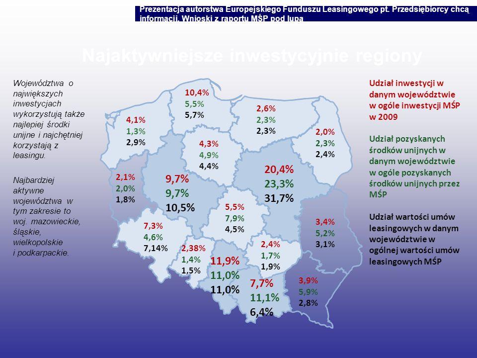 Najaktywniejsze inwestycyjnie regiony Województwa o największych inwestycjach wykorzystują także najlepiej środki unijne i najchętniej korzystają z le