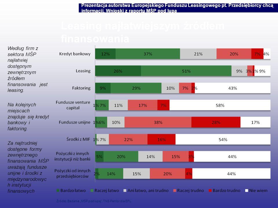 Leasing najłatwiejszym źródłem finansowania Według firm z sektora MŚP najłatwiej dostępnym zewnętrznym źródłem finansowania jest leasing. Na kolejnych
