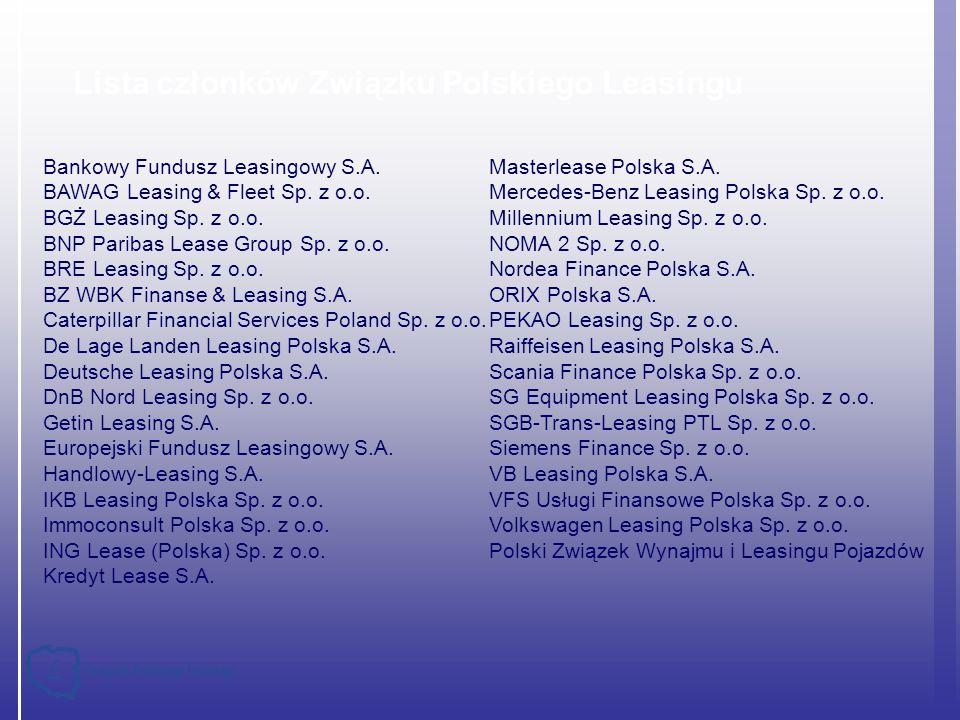 % respondentów, którzy zadeklarowali, że korzystali z danego źródła finansowania Źródło: GUS Znaczenie leasingu w polskiej gospodarce Leasing i kredyt – porównanie znaczenia w budownictwie