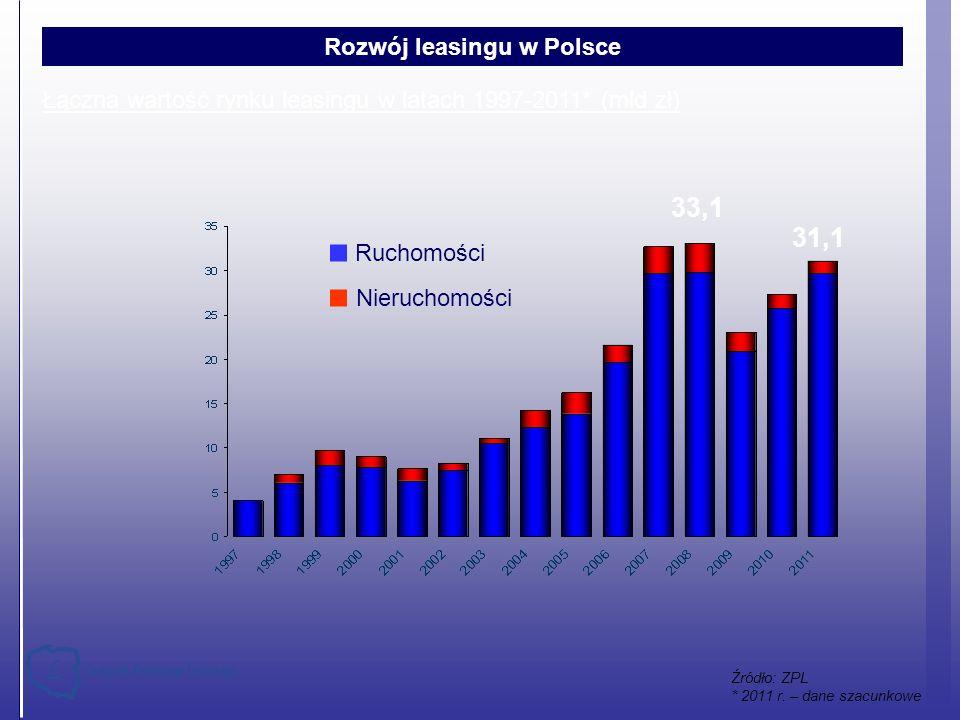 Łączna wartość rynku leasingu w latach 1997-2011* (mld zł) Źródło: ZPL * 2011 r. – dane szacunkowe 33,1 Ruchomości Nieruchomości Rozwój leasingu w Pol