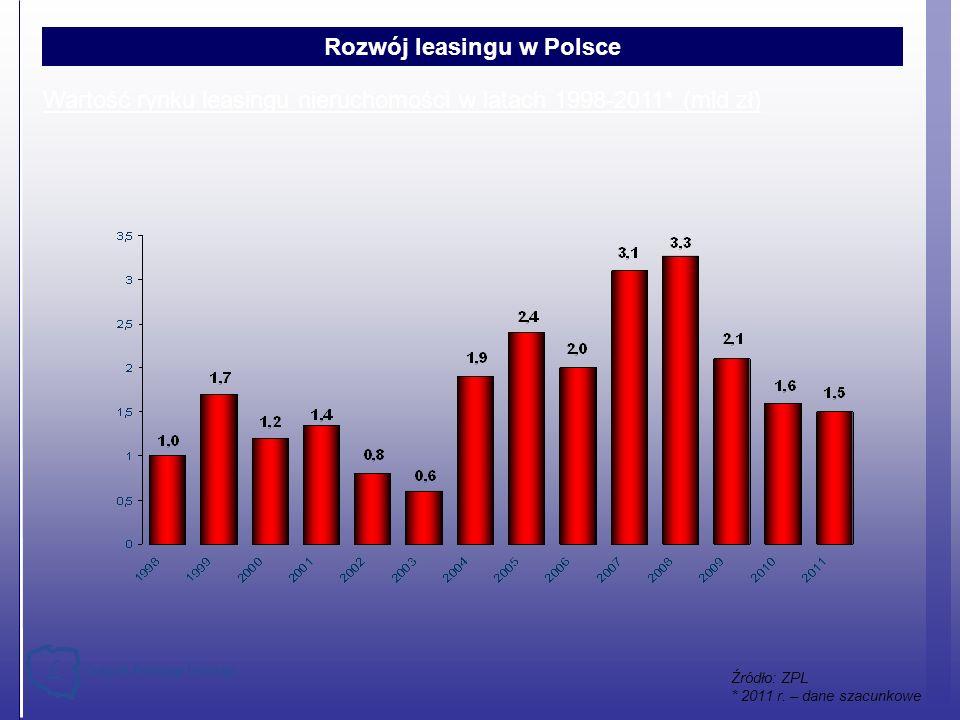 Wartość rynku leasingu nieruchomości w latach 1998-2011* (mld zł) Źródło: ZPL * 2011 r. – dane szacunkowe Rozwój leasingu w Polsce