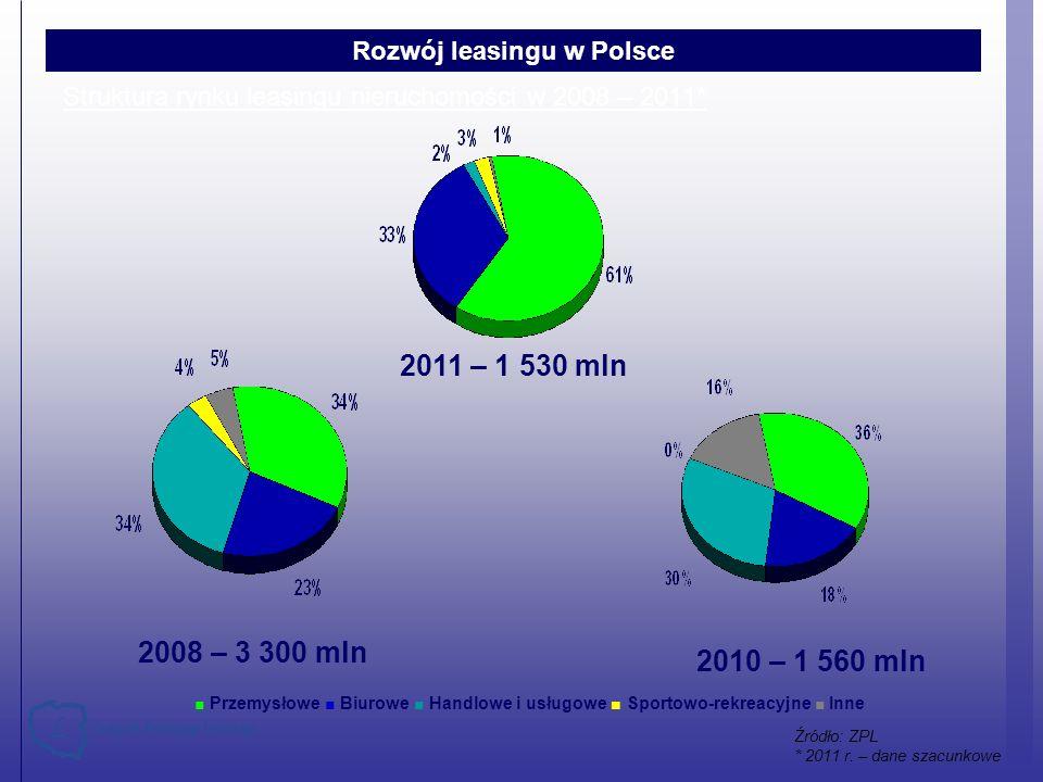 Struktura rynku leasingu nieruchomości w 2008 – 2011* Przemysłowe Biurowe Handlowe i usługowe Sportowo-rekreacyjne Inne 2008 – 3 300 mln 2011 – 1 530