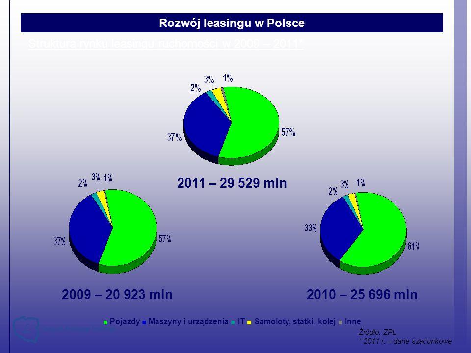 Struktura rynku leasingu ruchomości w 2009 – 2011* Pojazdy Maszyny i urządzenia IT Samoloty, statki, kolej Inne 2009 – 20 923 mln2010 – 25 696 mln Roz