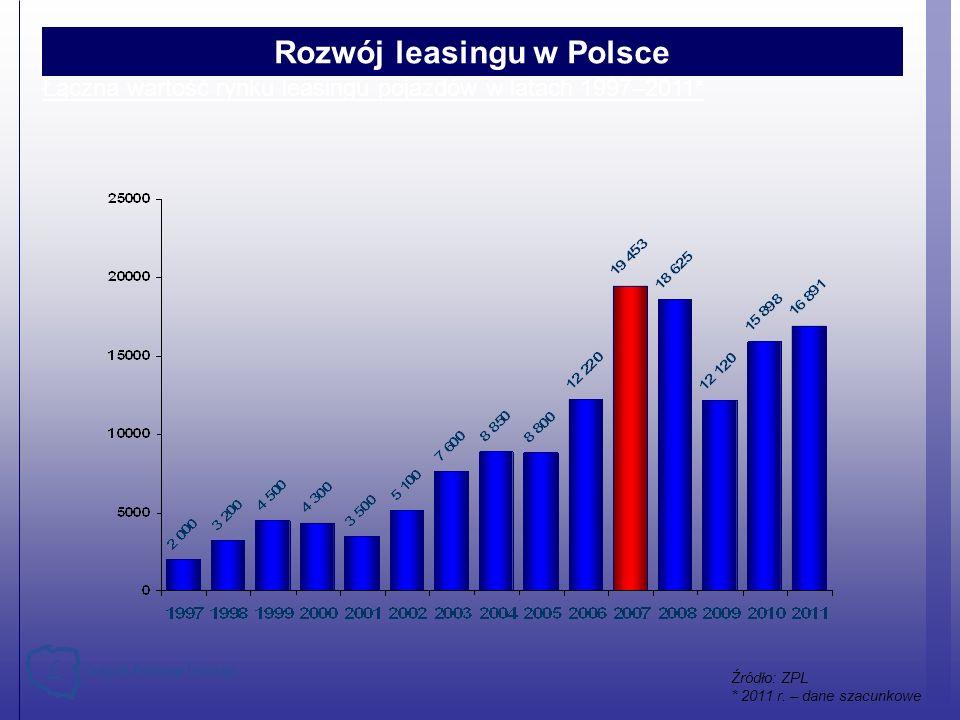 Łączna wartość rynku leasingu pojazdów w latach 1997–2011* Rozwój leasingu w Polsce Źródło: ZPL * 2011 r. – dane szacunkowe