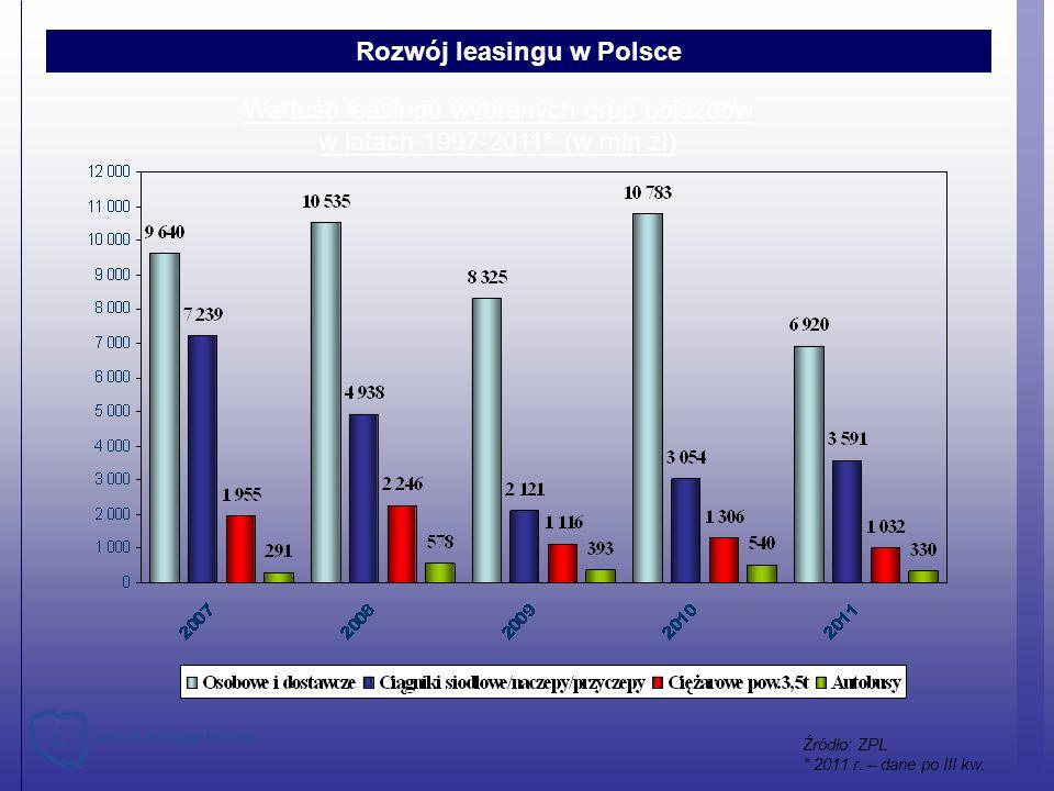 Wartość leasingu wybranych grup pojazdów w latach 1997-2011* (w mln zł) Rozwój leasingu w Polsce Źródło: ZPL * 2011 r. – dane po III kw.