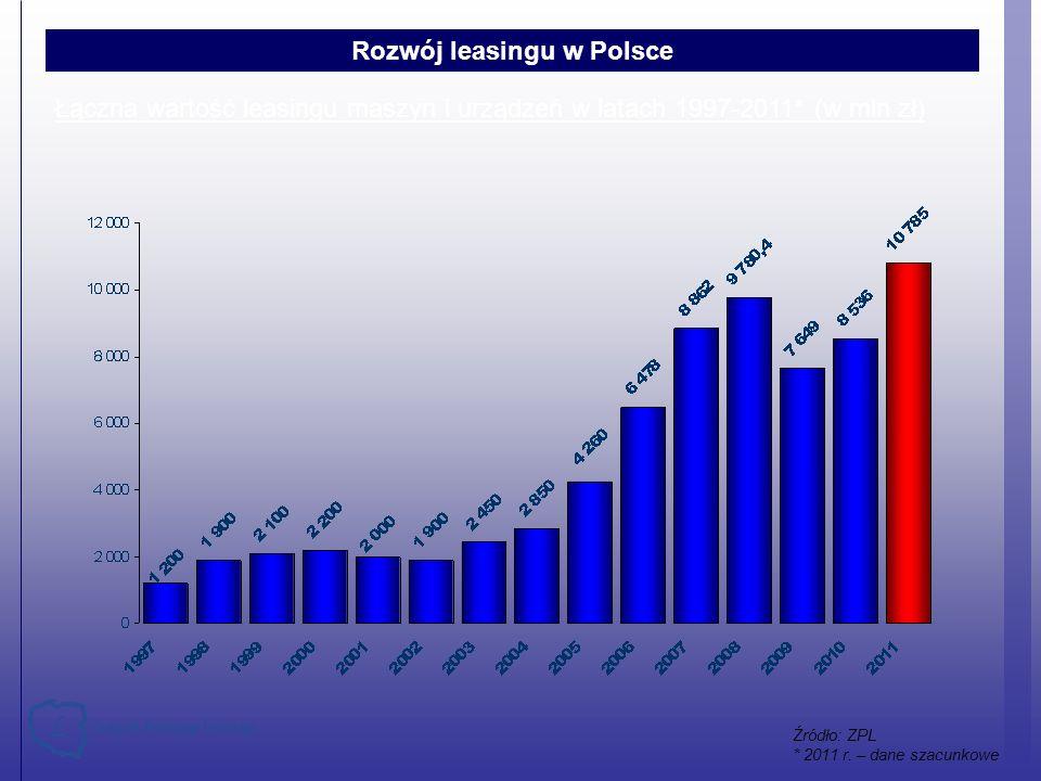 Łączna wartość leasingu maszyn i urządzeń w latach 1997-2011* (w mln zł) Rozwój leasingu w Polsce Źródło: ZPL * 2011 r. – dane szacunkowe